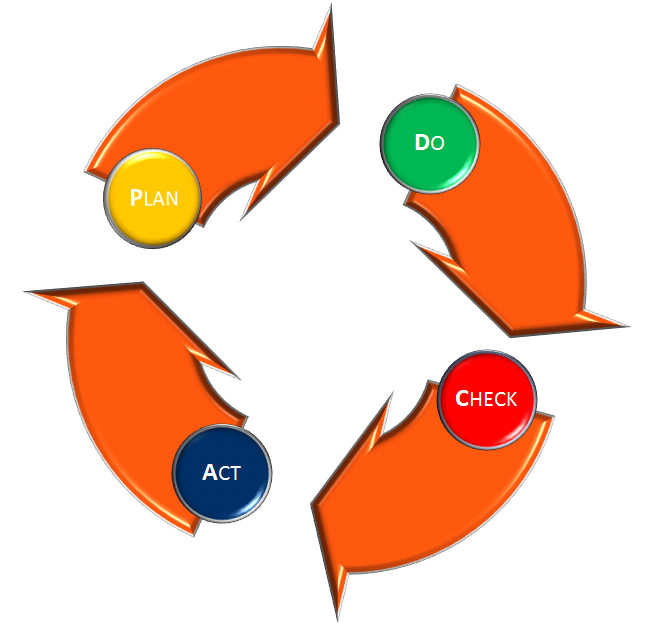 plan-do-check-act (pdca zyklus)