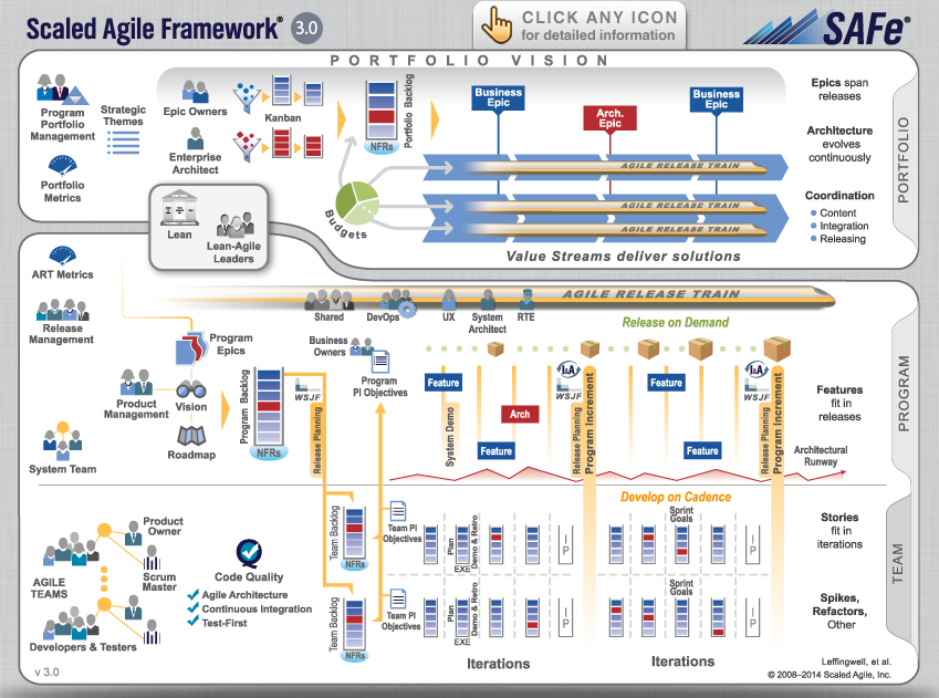 Scaled Agile Framework 3.0
